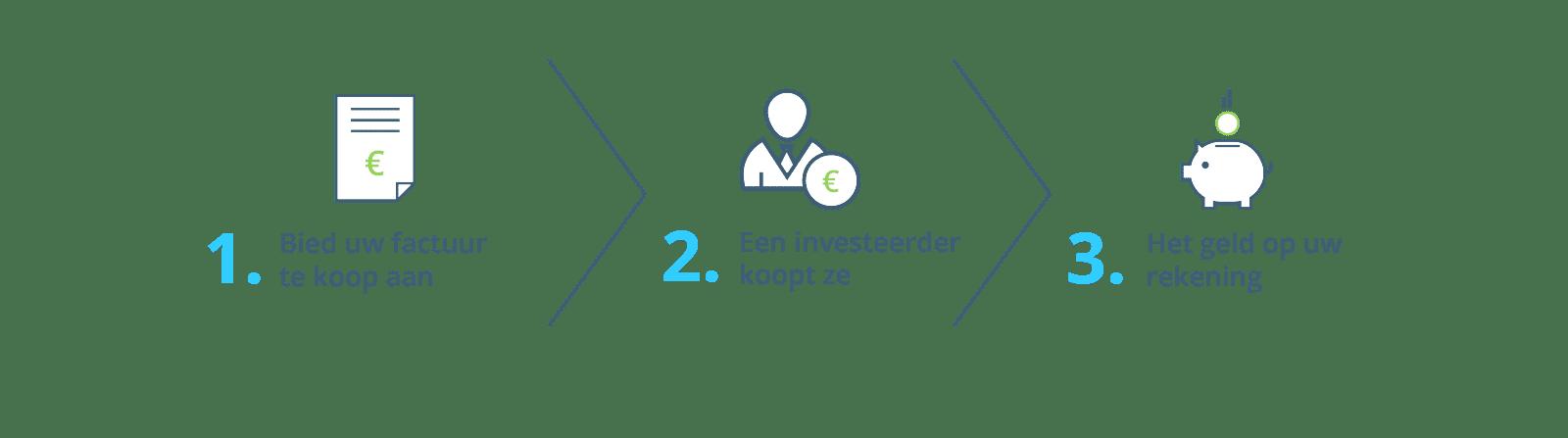 Edebex - hoe het werkt - schema